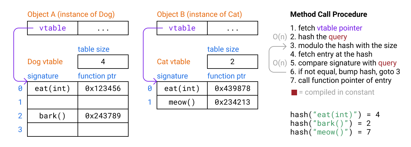 Shenanigans With Hash Tables - Tristan Hume