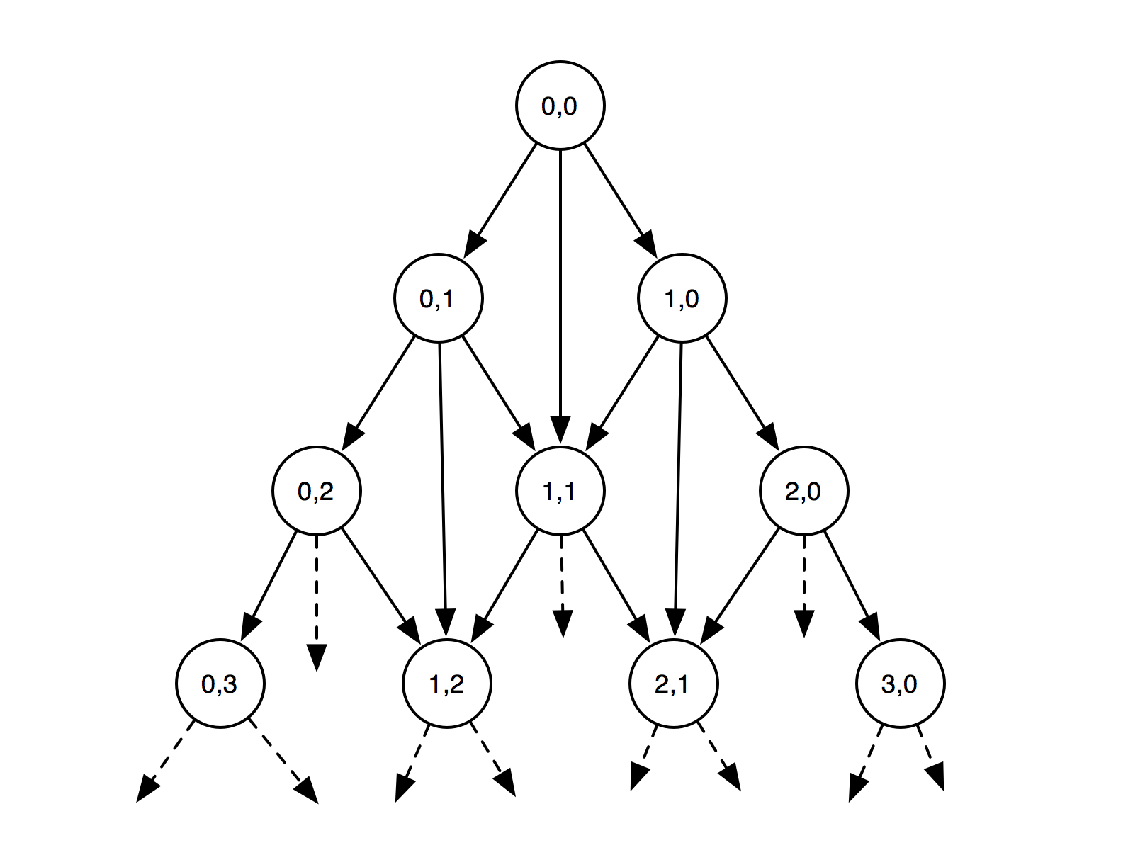 Designing a Tree Diff Algorithm Using Dynamic Programming