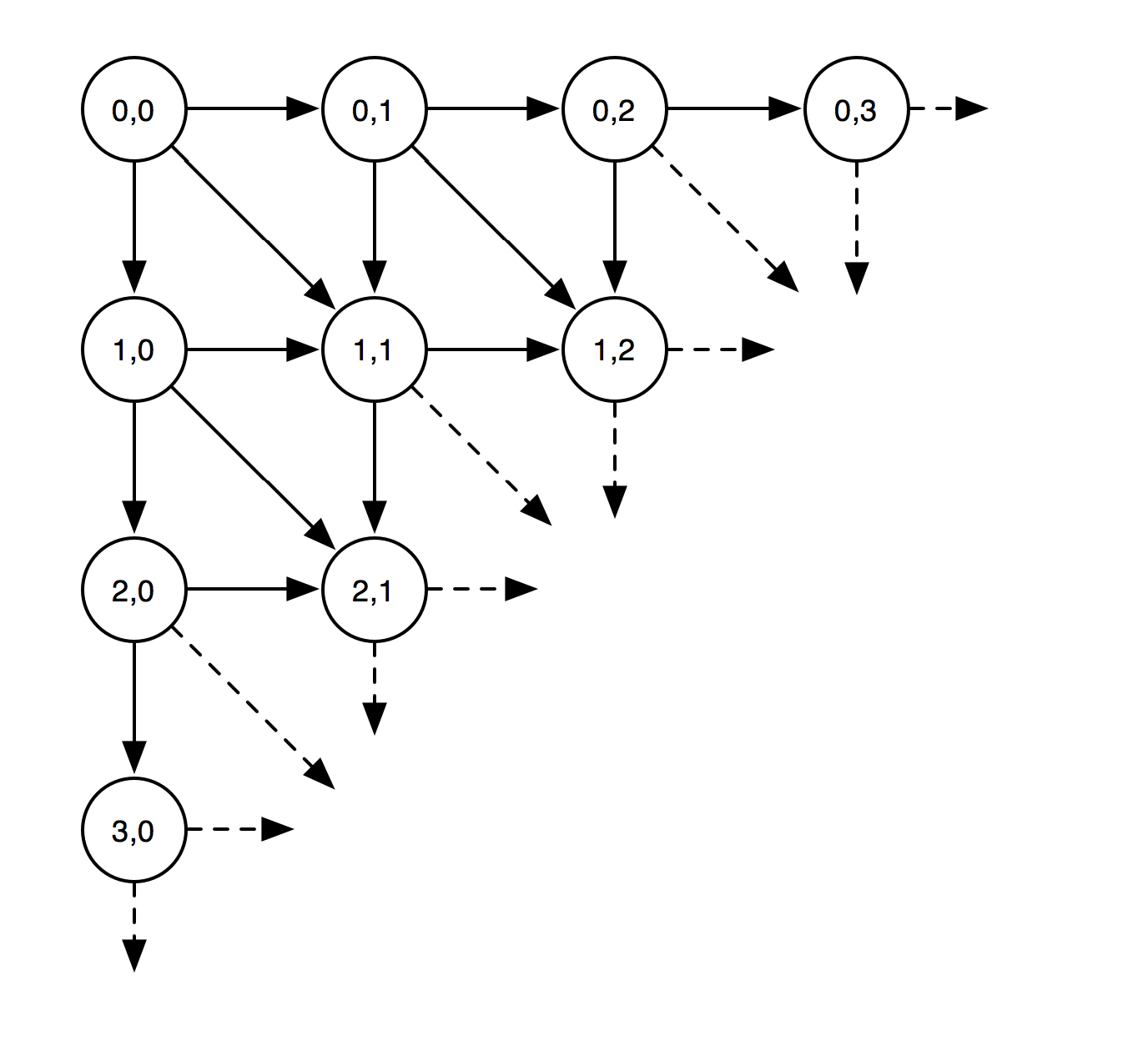 Decision tree diagram rotated to be a grid